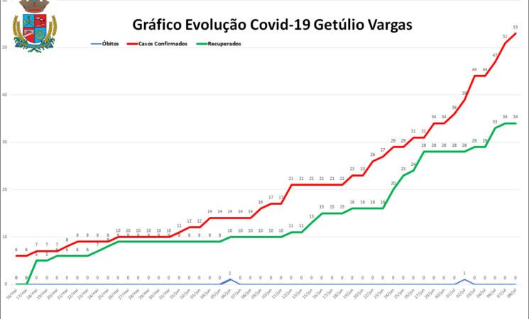 Evolução da Covid-19 em Getúlio Vargas