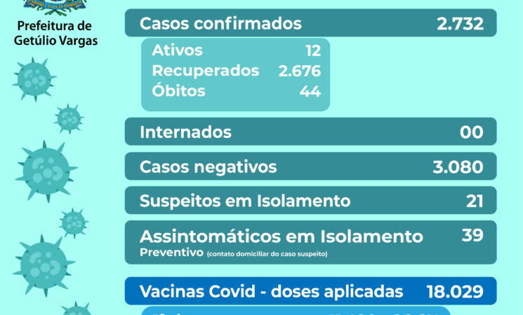 Boletim Covid-19, dia 27.08.2021