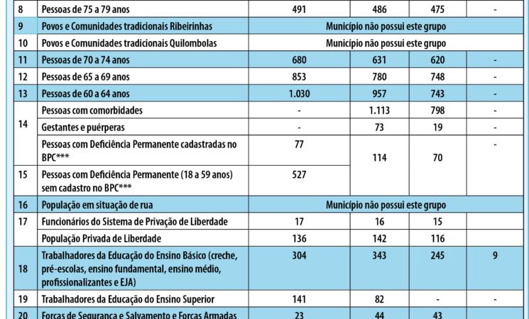 Grupos Prioritários Vacinação Covid-19, dia 05.08.2021