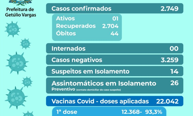 Boletim Covid-19, dia 06.10.2021
