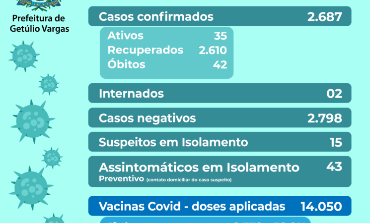 Boletim Covid-19, dia 20.07.2021