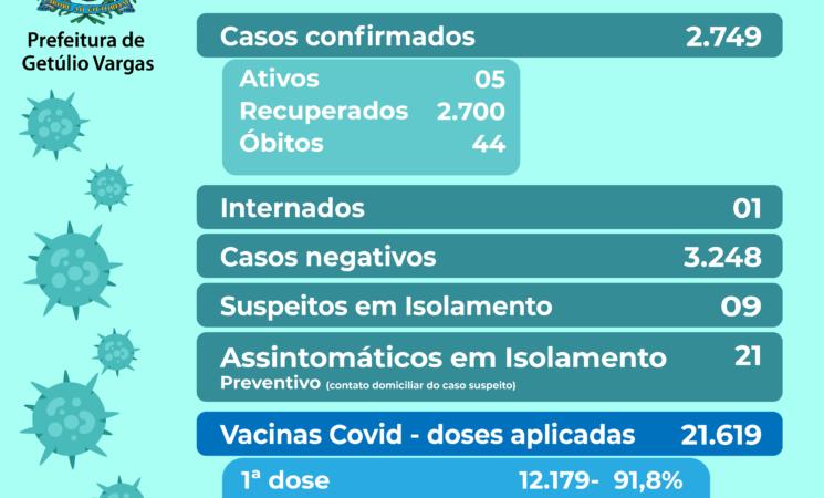 Boletim Covid-19, dia 01.10.2021